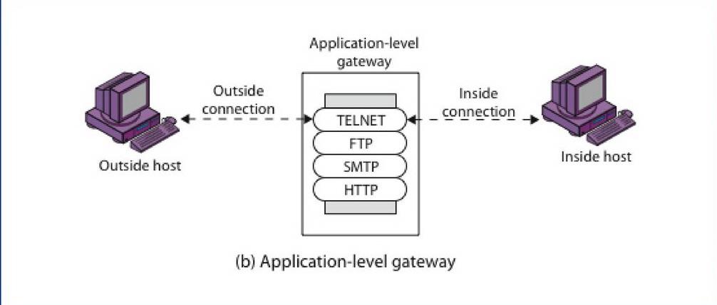 Application Level Gateway