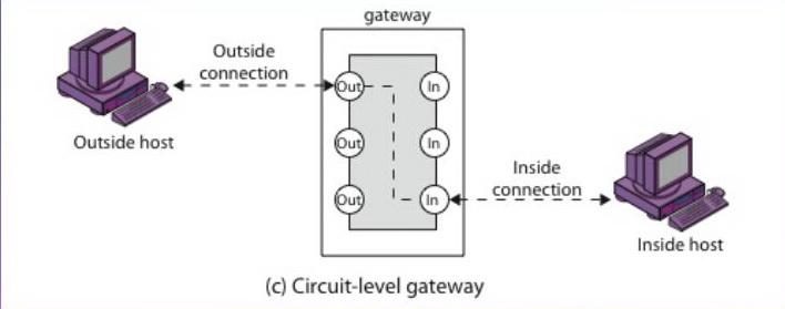 Circuit level Gateway Firewall